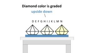 Diamond 4Cs: Diamond Color