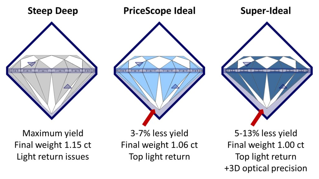 three PriceScope subsets