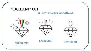 Diamond 4Cs: Diamond Cut Quality