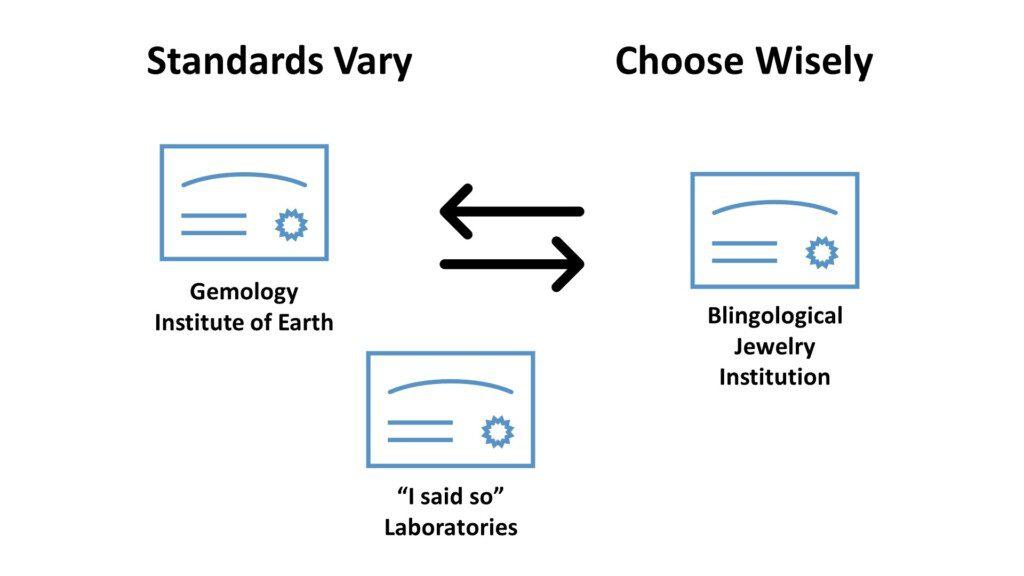 Diamond certification options