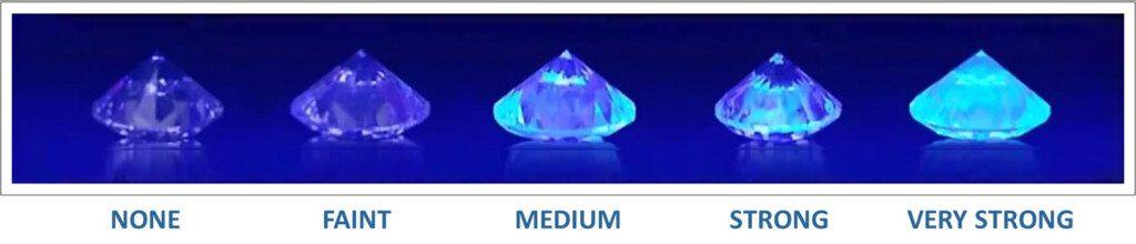 Diamond Fluorescence: Five strengths
