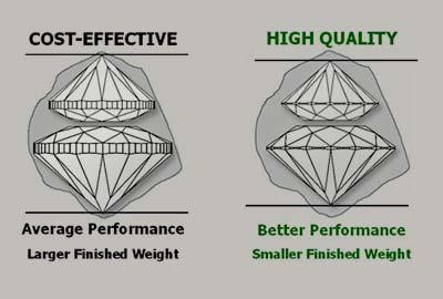 Diamond Yield Example