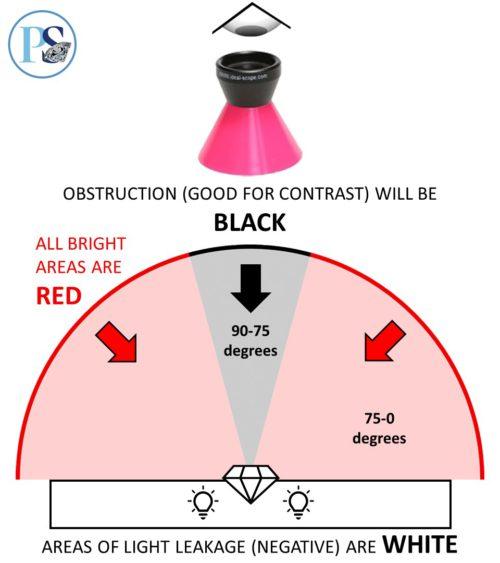 ideal scope explained