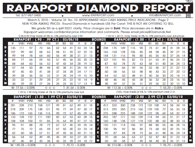 A Guide To Rapaport Diamonds Prices Make Sure You Don T