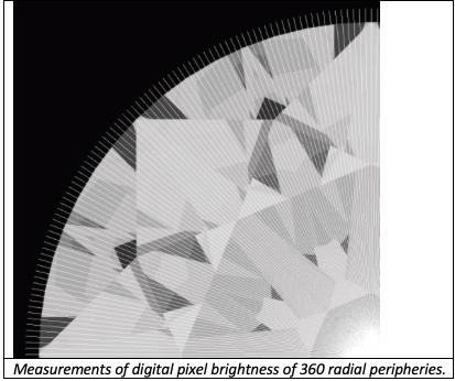 Pixel Brightness Calculations
