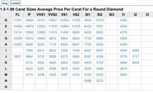 Average diamond prices per carat April 2020