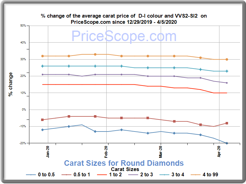 Retail Diamond Prices For April 2020