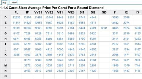 Average Diamond Prices Per Carat May 2020