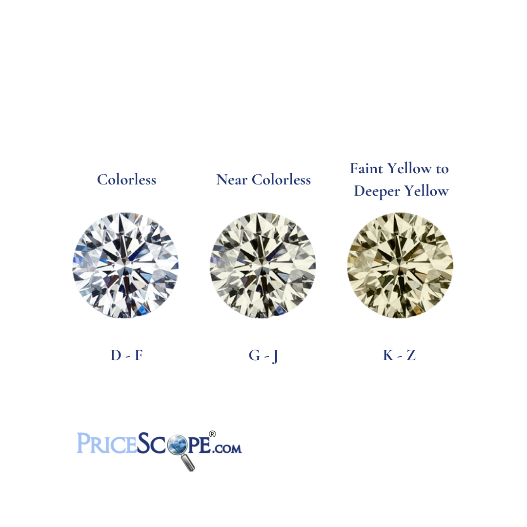 What is Diamond Color?