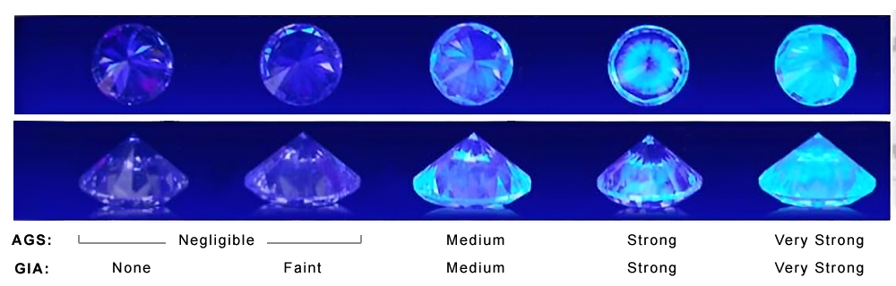 diamond fluorescence - Diamond Fluorescence strength examples