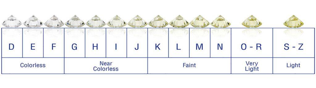 D-Z diamond color chart, courtesy of GCAL