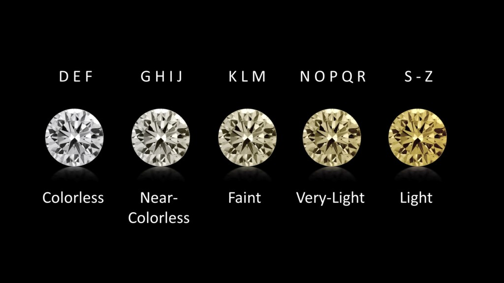 F color diamond - color chart