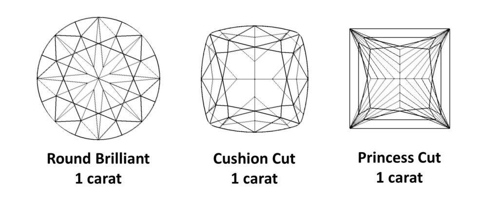Diamond Carat - One carat Round, Cushion and Princess cut diamonds, top view