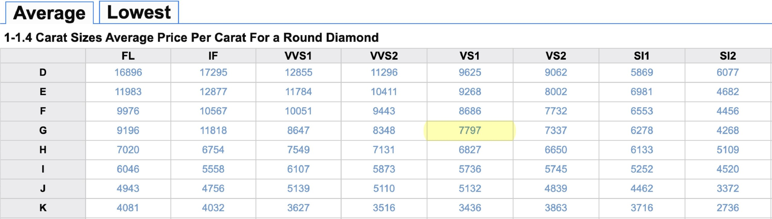 A table illustrating the average price of round diamonds betwen the 1 to 1.4 carat range for January 2021.