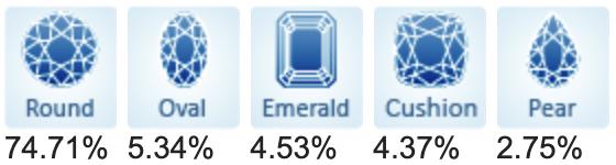 Top 5 popular diamond shapes for January 2021.
