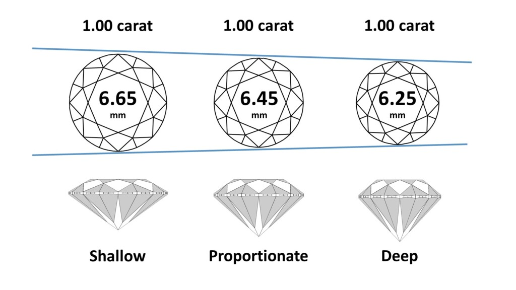 One carat diamonds spreading 6.65, 6.45 and 6.25 millimeters