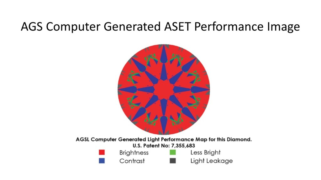 diamond cut - AGS computer generated ASET light performance map