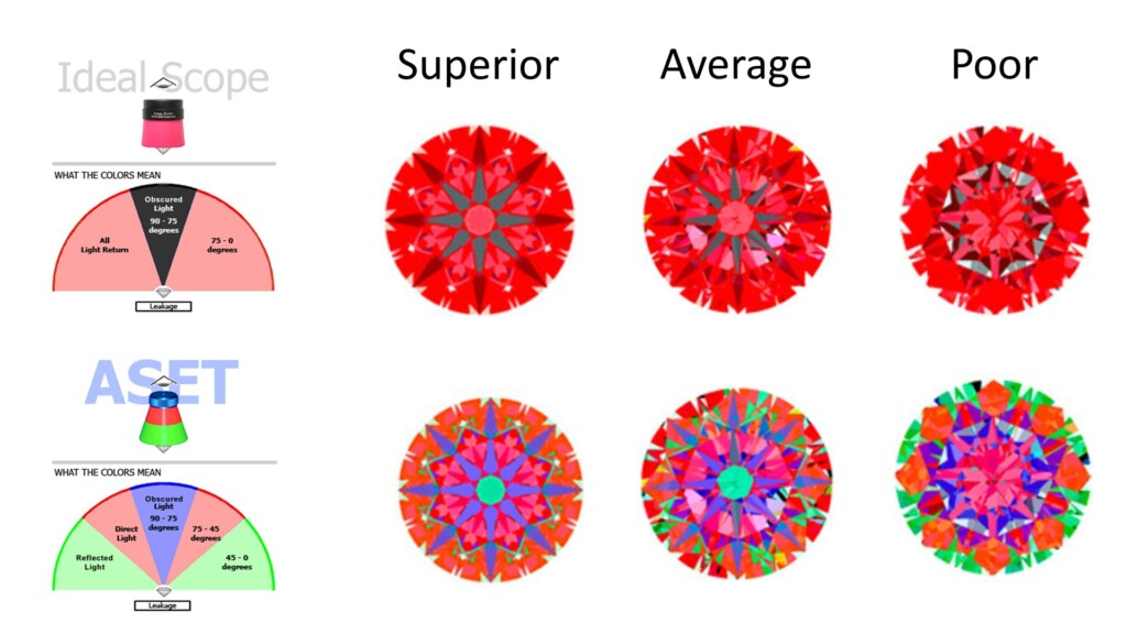 diamond cut - Different quality levels of light return seen in Ideal-Scope and ASET
