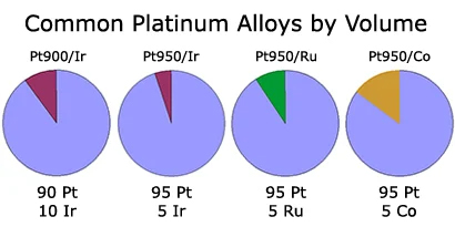 Platinum vs white gold: common platinum alloys by volume graphic