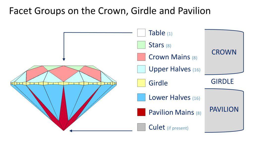 round cut diamond facet groups