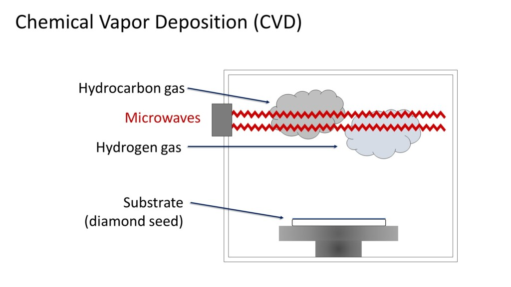 lab grown diamonds - cvd process 1