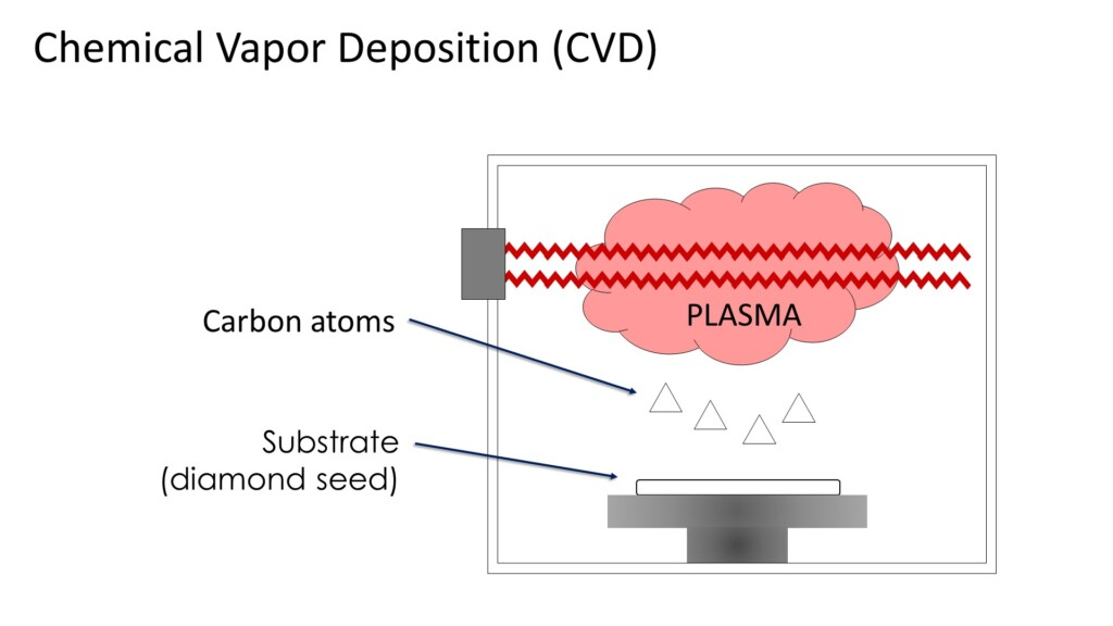 lab grown diamonds - cvd process 2