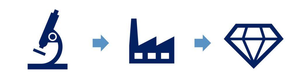 lab grown diamonds - factory process