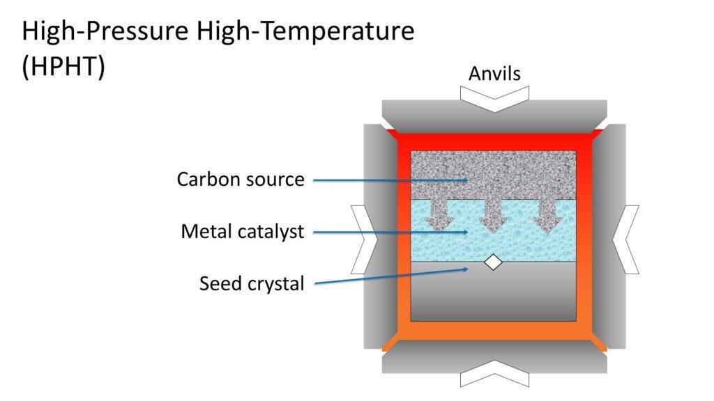 lab grown diamond - hpht process