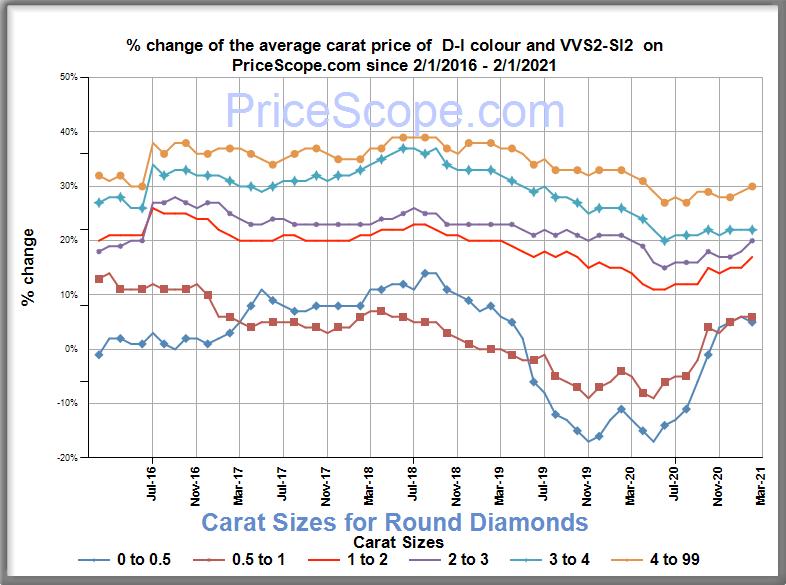 Diamond Prices February 2021