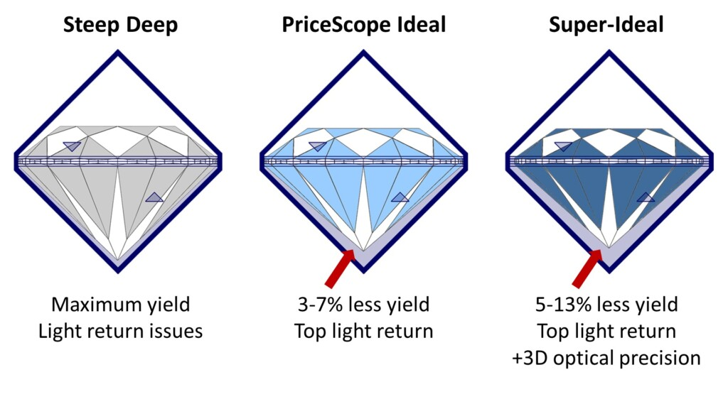 Examples of steep deep, PriceScope ideal and super-ideal yield from diamond rough