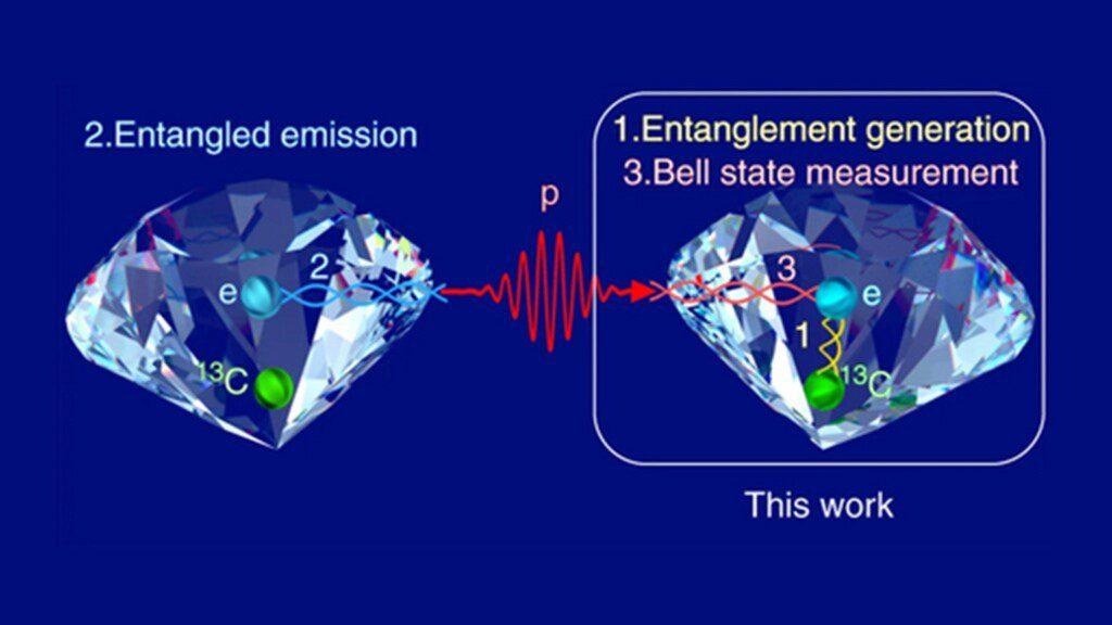 Diamond quantum entanglement