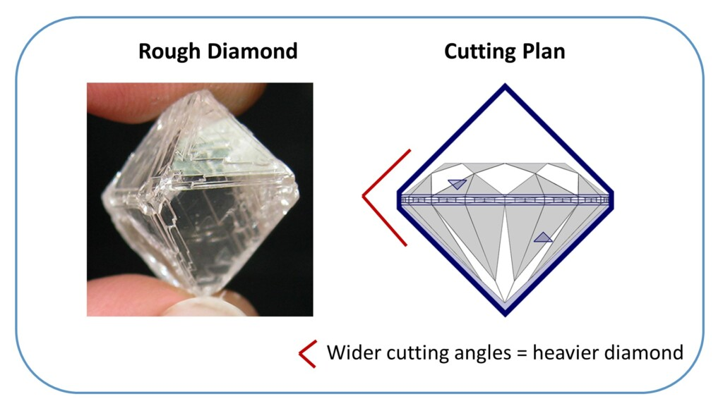 Diamond 4Cs: Rough diamond cutting plan