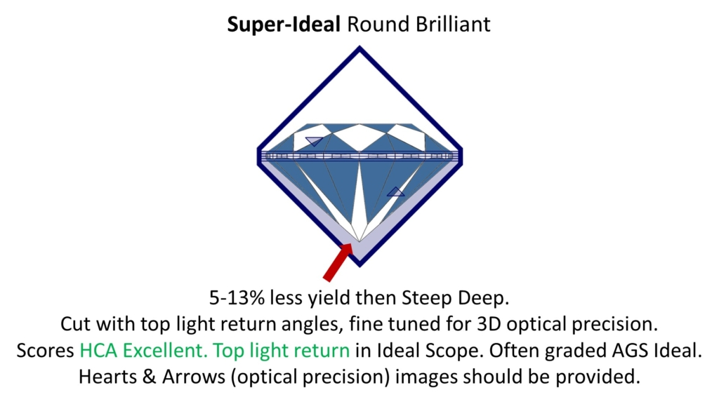 diamond cut - super ideal