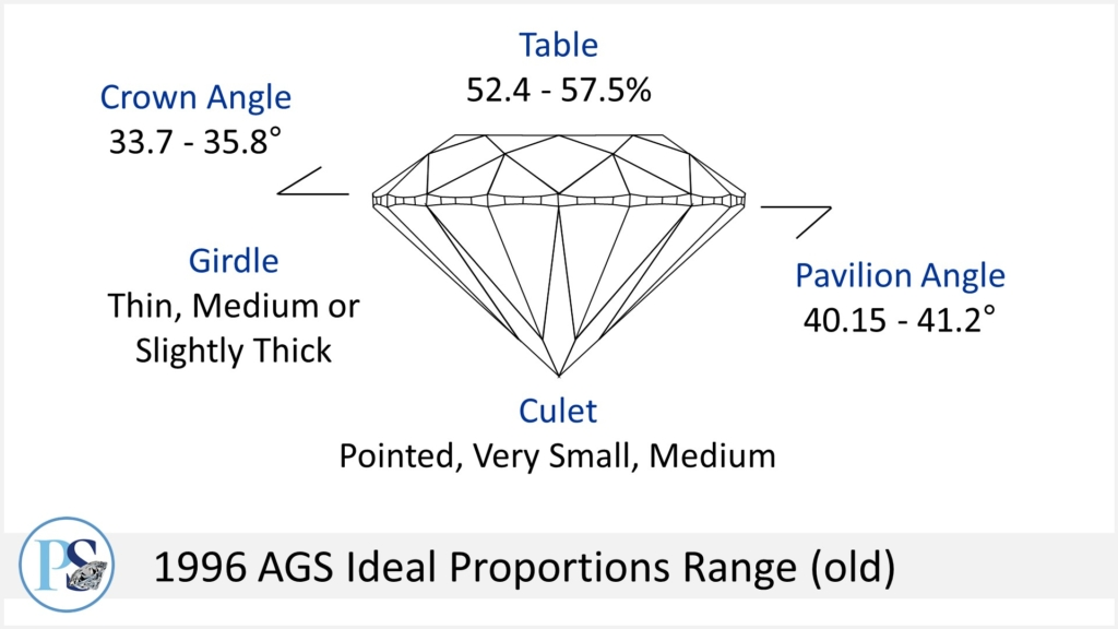 ideal diamond proportions - 1996 ags ideal cut range