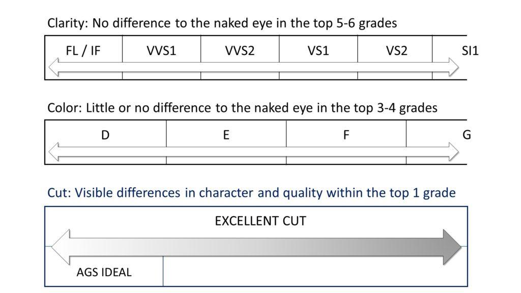 diamond ratings chart - comparing the Cs