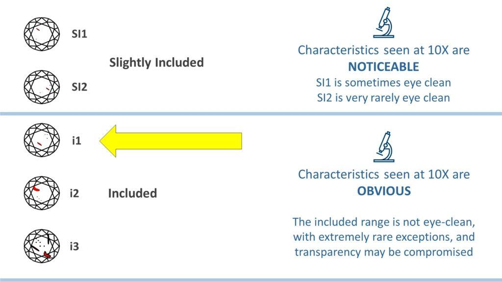 diamond clarity chart - i1 range
