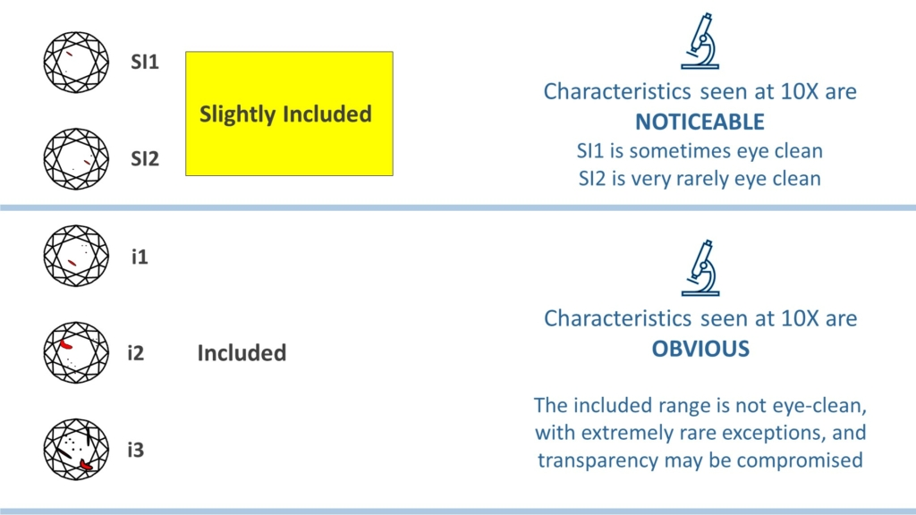 diamond clarity chart - si range