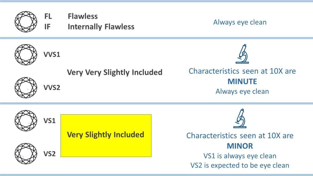 diamond clarity chart - vs range