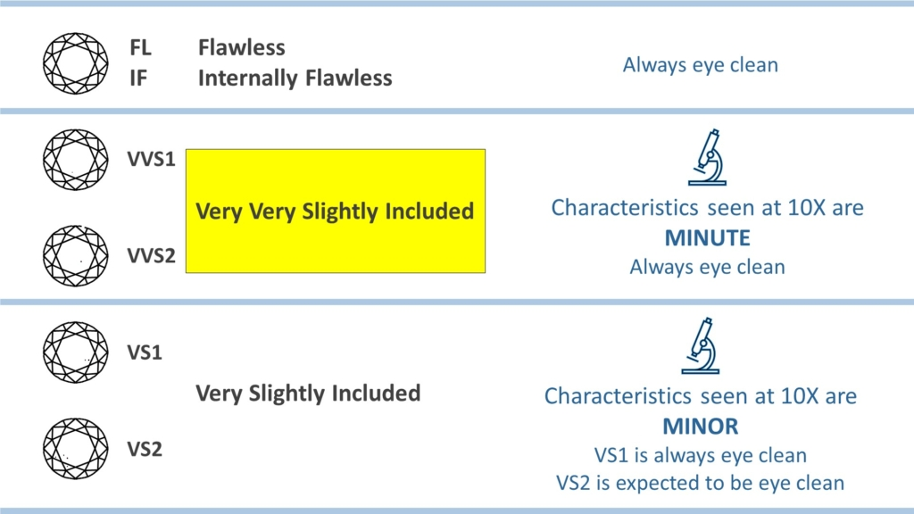 diamond clarity chart - vvs range