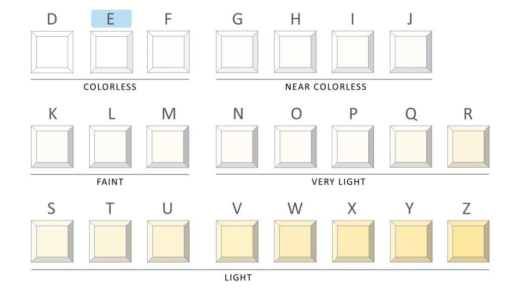 e color diamond - complete chart