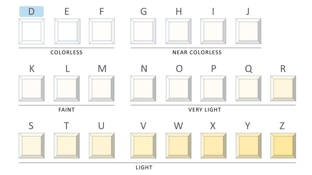 d color diamond - complete chart