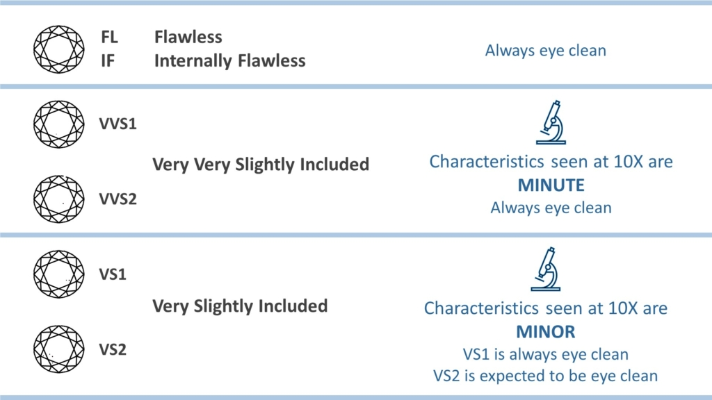 diamond clarity chart - high clarities