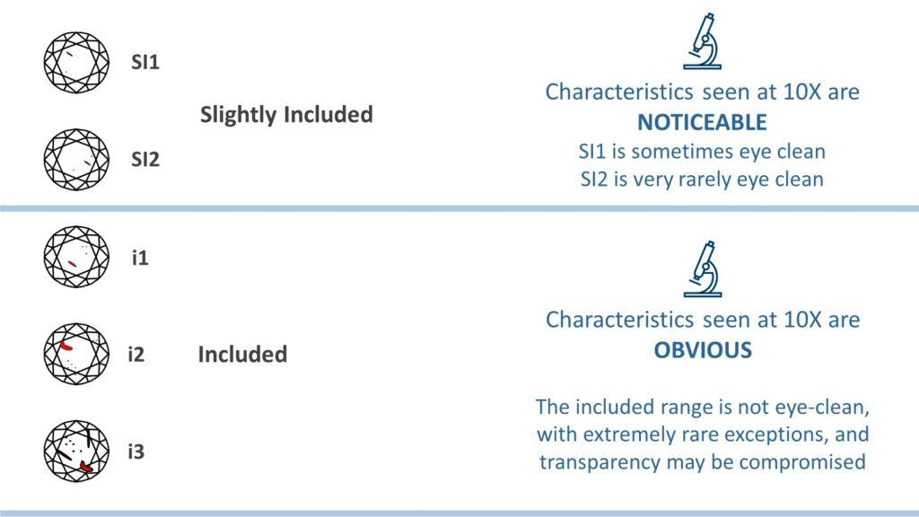 diamond clarity chart - low clarities