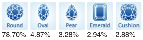 Popular Diamond Shapes April 2021.