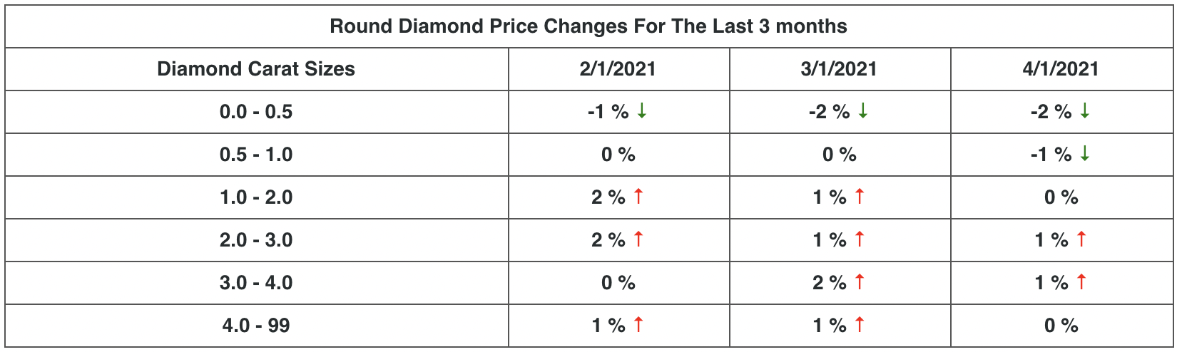 Round Diamond Price Changes - April 2021.