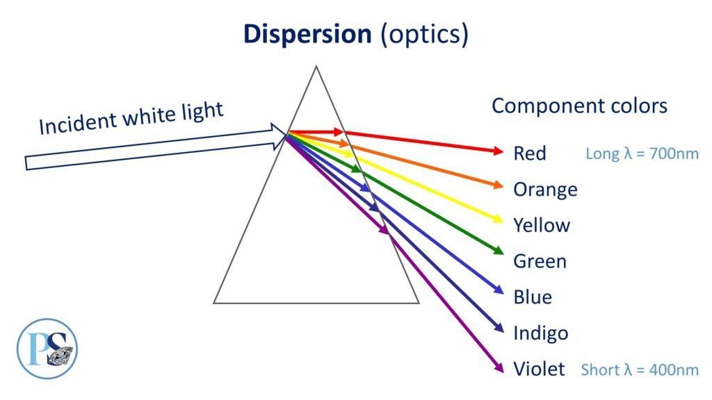 dispersion in optics