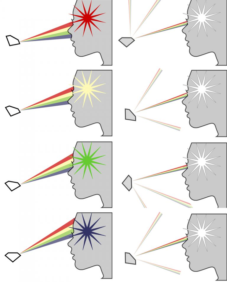 eight examples of visible dispersion
