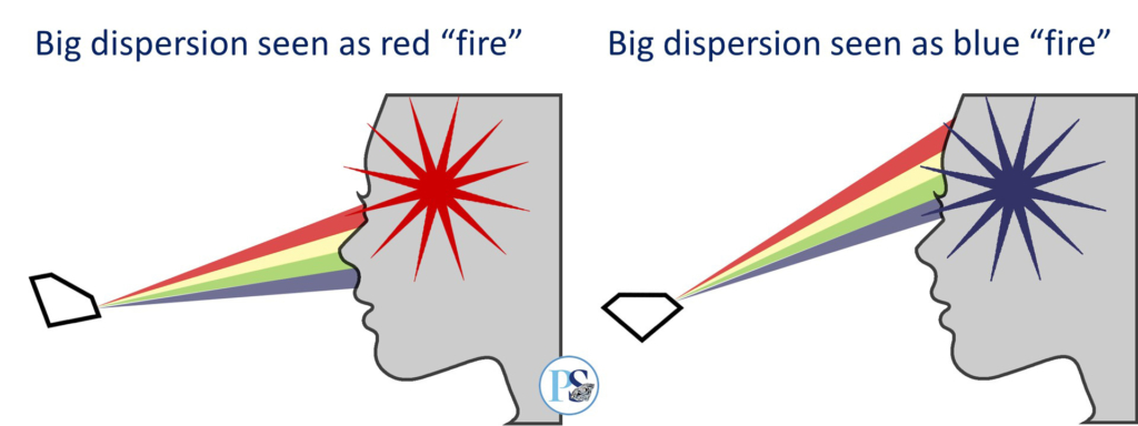 dispersion seen as white flash