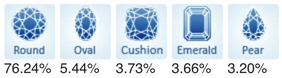Popular Diamond Shapes - May 2021.