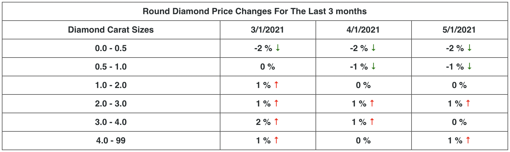 Round Diamond Price Changes For The Last 3 months - May 2021.